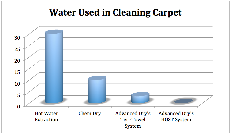 green cleaning solutions - less water